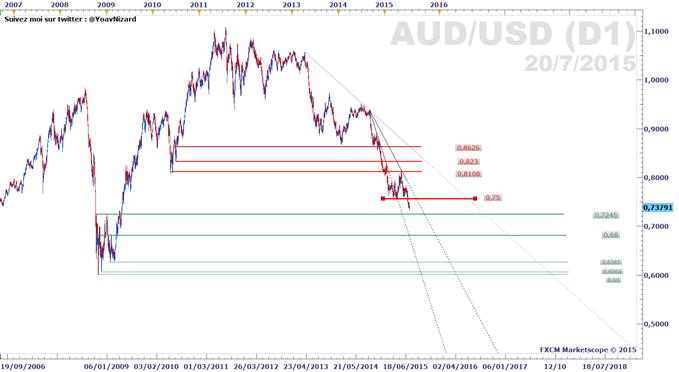La paire AUD/USD continue sa baisse avant les minutes de la RBA