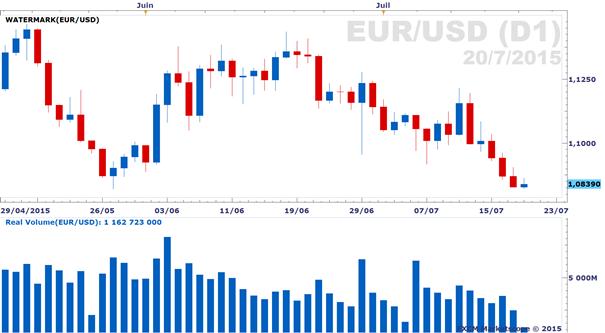 Forex : Rapport sur le volume d'échange réel de l'euro-dollar
