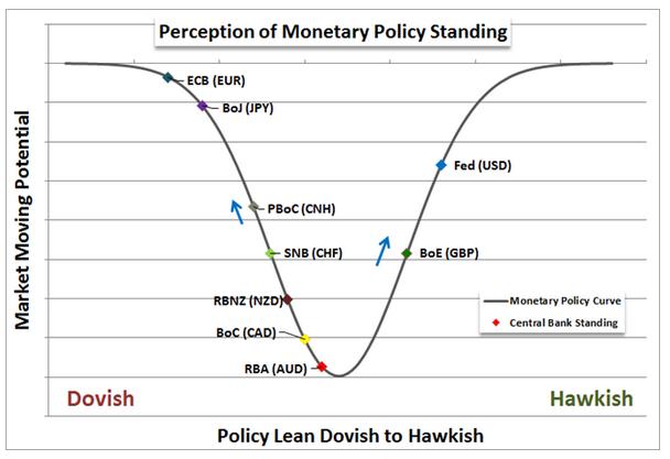 EUR/USD: Test des Mai-Tiefs - US-Notenbanker Bullard ein weiterer Zinsfalke lässt Zinsfantasien steigen