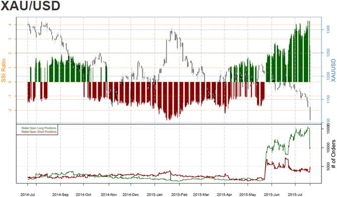 Gold stürzt ab und Öl erreicht Drei-Monats-Tief. Nicht länger ein 'Risiko-Geschäft'?