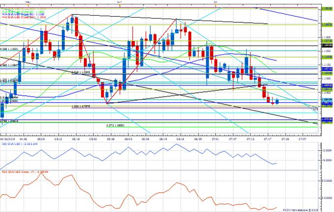 Price & Time: USD/JPY Struggles Higher