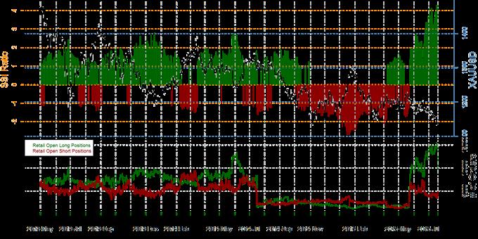 Speculative Sentiment Index - Forex, Gold & S&P 500 - 21.07.2015