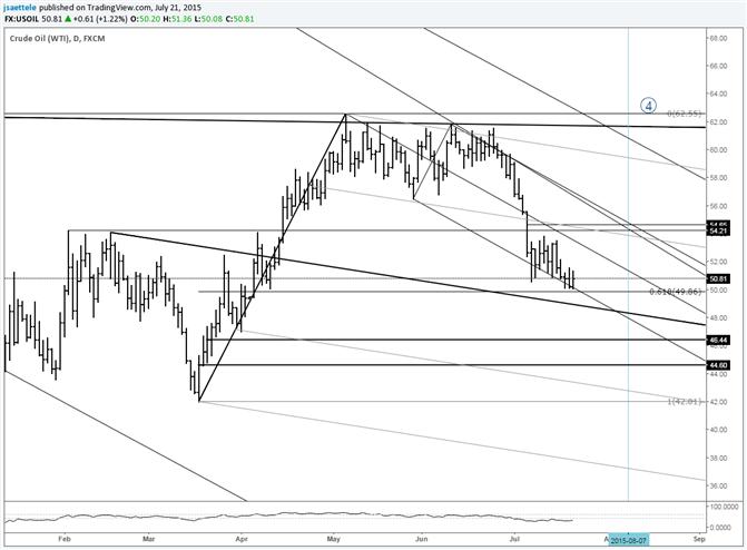 Crude bei Unterstützung durch Abwärtstrend-Linie und Fibonacci
