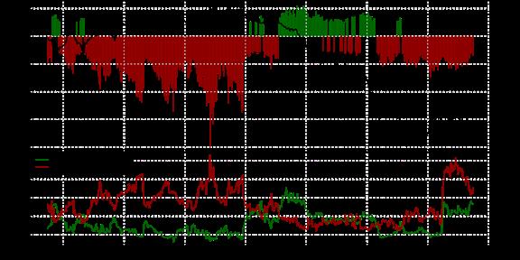 SSI de FXCM : Le positionnement des traders sur les paires de devises majeures au mardi 21 juillet