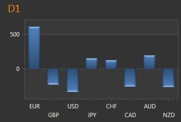 EUR/USD: Leistungsstärke des Greenbacks verblasst