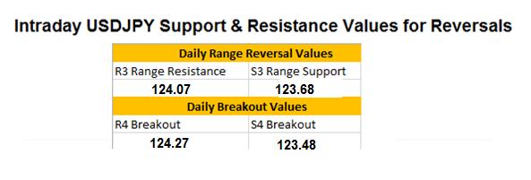 FX Wenden: USD/JPY Kurs-Update