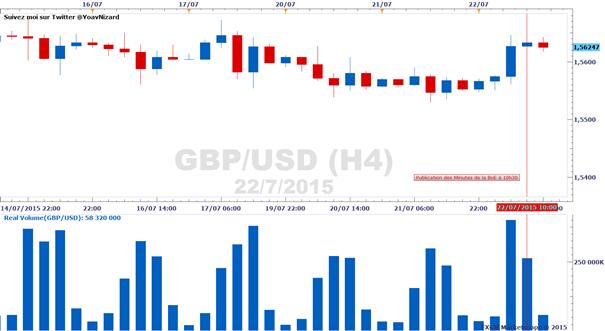 Forex : Rapport sur le volume d'échange réel des paires majeures
