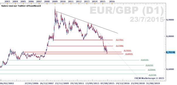 EUR/GBP : La cartographie technique de A à Z du taux de change de l'Euro face à la monnaie britannique