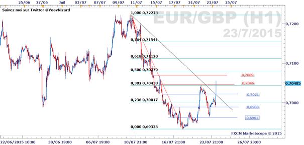 EUR/GBP_:_La_cartographie_technique_de_A_à_Z_du_taux_de_change_de_l'Euro_face_à_la_monnaie_britannique