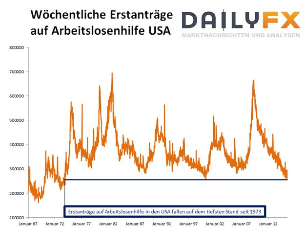 EUR/USD: Euro hält an Erholungsversuch fest - trotz starker US-Konjunkturzahlen