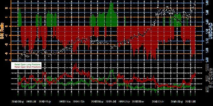 Speculative Sentiment Index Forex, Gold & S&P 500 - 23.07.2015