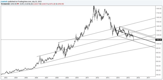 Gold an einer langfristigen Trendlinie