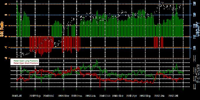 US Dollar Outlook Positive versus Japanese Yen