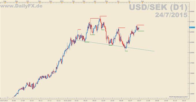 Trading Setup: Long USD/SEK