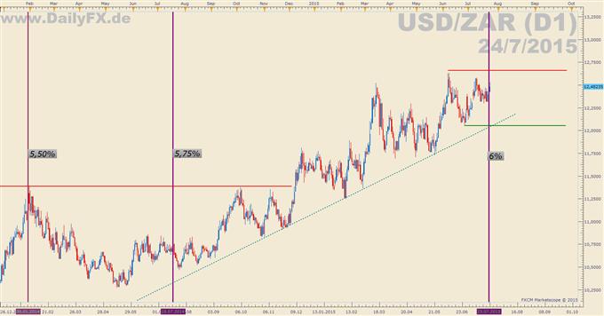 Südafrikas Notenbank hebt Leitzins auf 6%