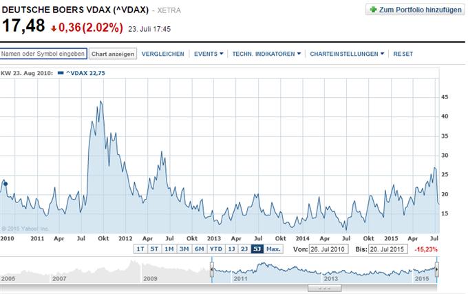 DAX oberhalb von 11.250/300 Punkten mit Potential zurück in Richtung 12.000 Punkten