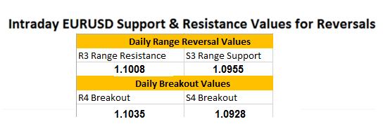 FX Wenden: EUR/USD versucht Breakout