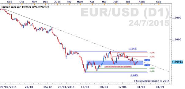 Euro-Dollar : les cas de figure possibles cet été, selon l'enseignement de l'analyse technique