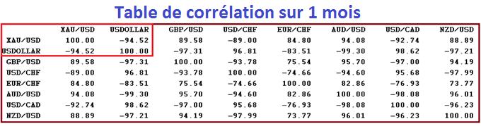 Once d'Or : les objectifs de baisse de l'été sur le prix du métal jaune
