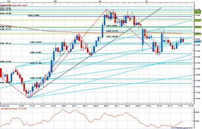 EUR/JPY Topping Pattern?