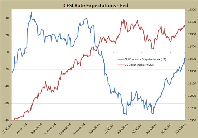 Fed, BoE, RBA, BoJ Enter Critical 3Q, Economic Conditions Guide Policy