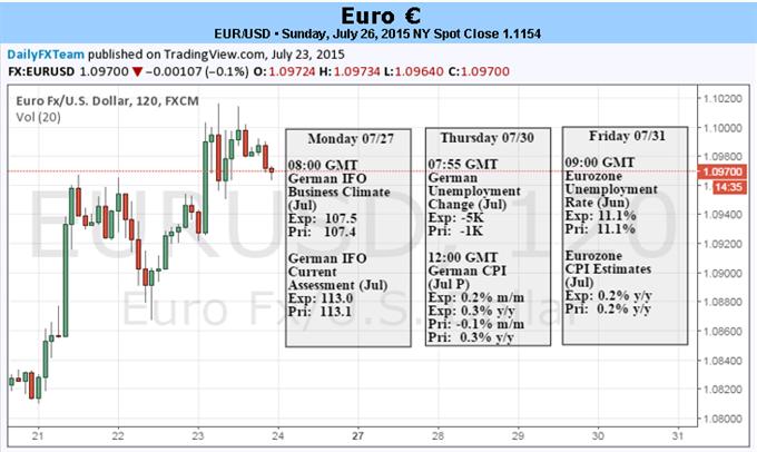Euro durch Risiko-Einpreisung infolge der Griechenland-Krise belastet, beinahe wieder QE-getrieben