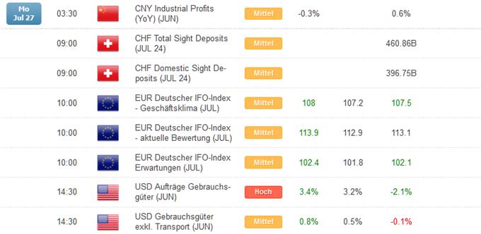 Kurzer Marktüberblick 28.07.2015
