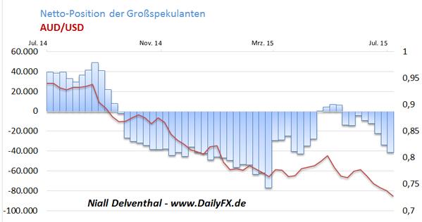 COT-Übersicht: EUR/USD Skepsis bleibt vorhanden, kein spekulatives Interesse an Gold und Silber, Dollar vor FOMC-Entscheid noch nachgefragt