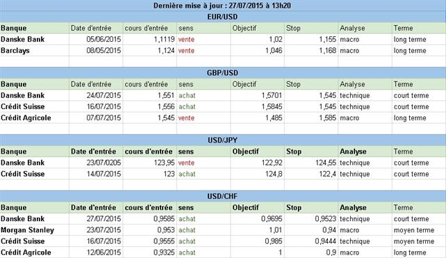 Comment sont positionnées les grandes banques sur le Forex au début de cette semaine du 27 juillet 2015 ?