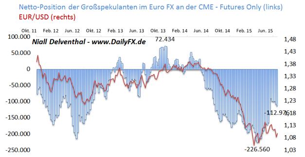 EUR/USD: Dollar startet schwach in die Woche - ifo-Geschäftsklima am Morgen im Fokus