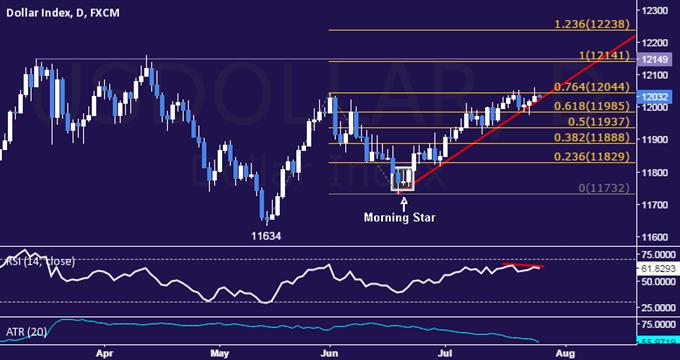 US Dollar technische Analyse: Chart-Setup deutet auf Pullback