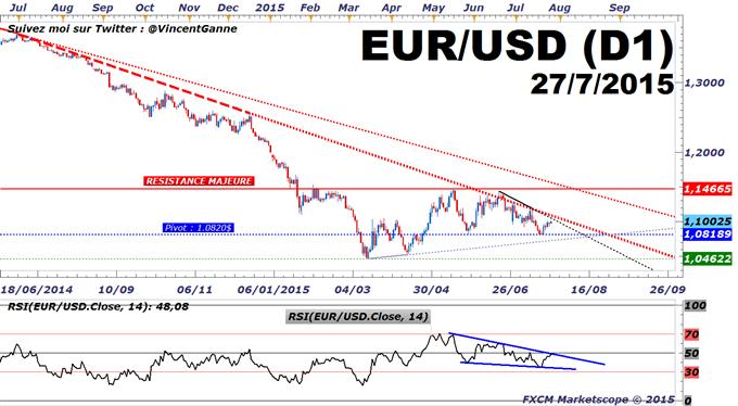 Euro-Dollar : Un agenda économique de premier rang pour les fondamentaux de l'euro-dollar