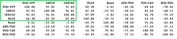 USD/JPY_:_les_123_JPY_peuvent_remobiliser_les_acheteurs_sur_le_baromètre_du_risque_du_Forex