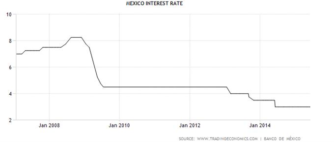 MXN: Banxico vor Zinsanhebung?