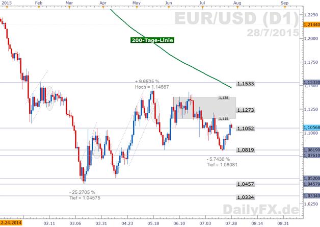 EUR/USD: Stoppen starke PMI-Kennzahlen Dollarkorrektur?