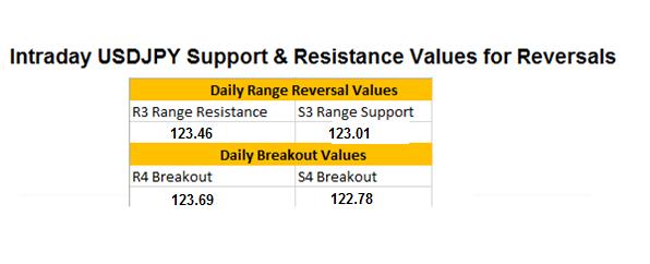 FX Wenden: USD/JPY versucht Breakout