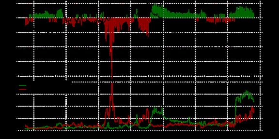 SSI FXCM : Le positionnement des traders sur les paires de devises majeures au mardi 28 juillet 2015.