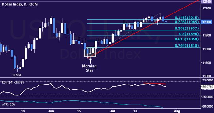 US-Dollar Technische Analyse: Die Trendlinie der Unterstützung ist durchbrochen