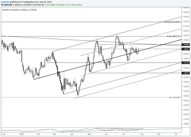 GBP/USD 1.5700 Still of Interest for Resistance