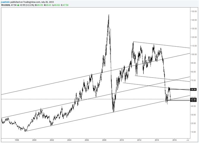 Crude kehrt zur 17-Jahres-Trendlinie zurück; Outside Day Wende