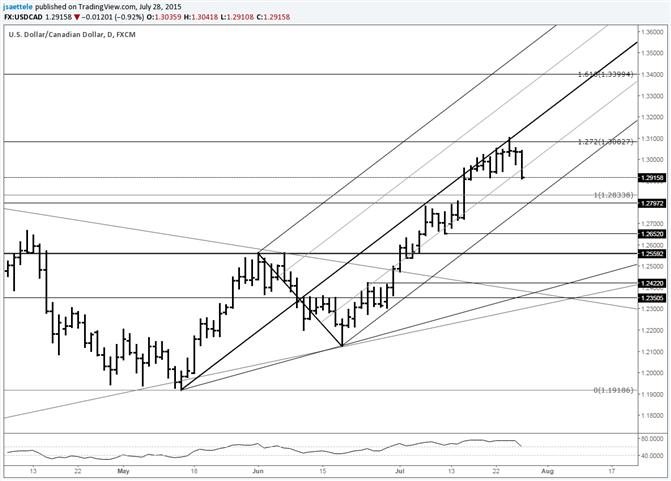 USD/CAD Tests Prior Week's Low