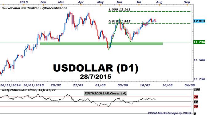 Euro-Dollar_:_Prévision_boursière_à_horizon_1_mois_avant_la_Fed_et_le_PIB_US