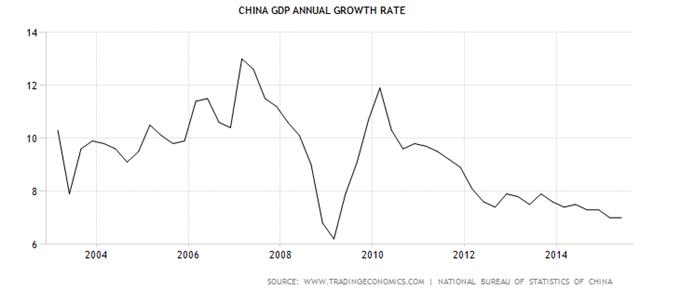 Reisst China auch Kupfer in die Tiefe?