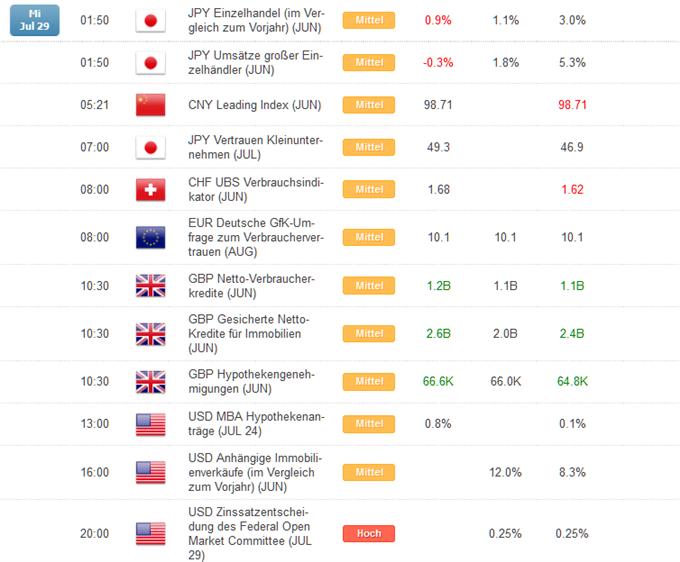 Kurzer Marktüberblick 30.07.2015