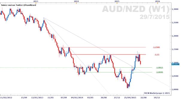 AUD/NZD : Double sommet en données journalières