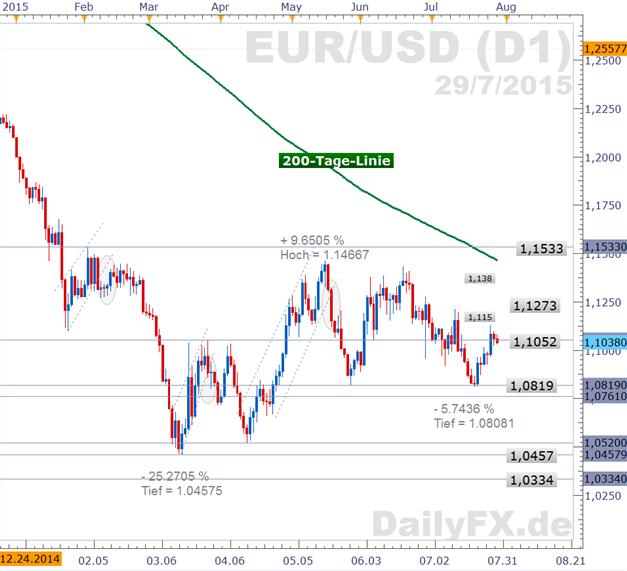 EUR/USD: Rätselraten wird noch anhalten - doch Hinweise zum Stichtag des Manövers der US-Notenbank werden erhofft