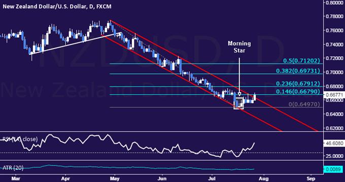 NZD/USD Technical Analysis: Three-Month Channel Broken