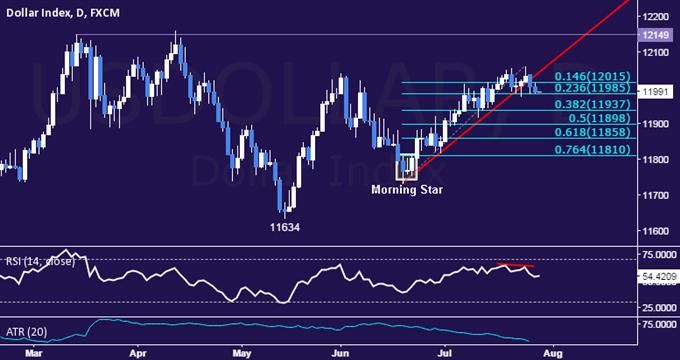 US Dollar / Technische Analyse: Bei Range-Unterstützung liegend
