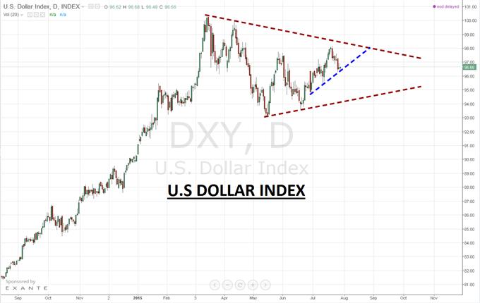 Dollar US (USD) : Sur support technique avant les conclusions de la Réserve Fédérale