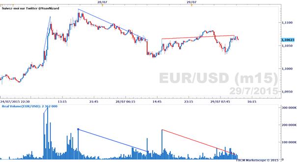 Forex : Rapport sur le volume d'échange réel du mercredi 29 juillet